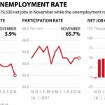加拿大统计局:11月新增职位8万个 失业率十年来最低