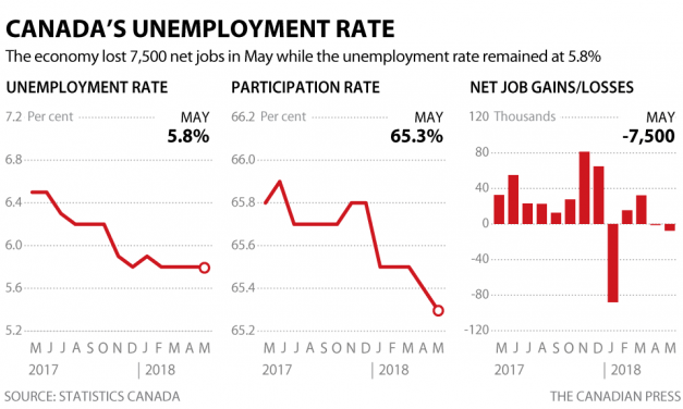 5月份意外丢失7500个就业岗位,但失业率保持在5.8%Economy unexpectedly lost 7,500 jobs in May as unemployment rate held at 5.8%