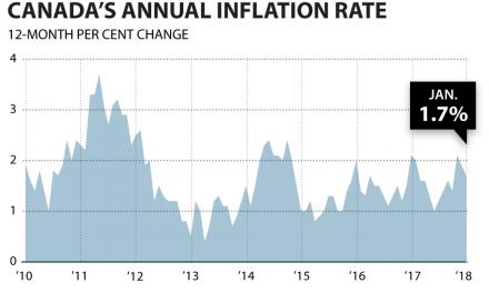 加拿大今年 1 月通胀率降到 1.7%